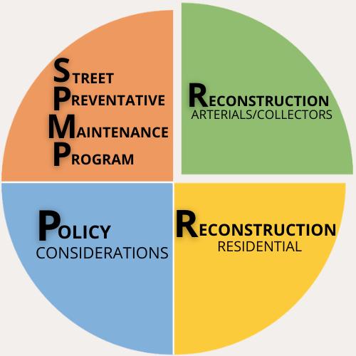 Arterial/ Collector Reconstruction logo