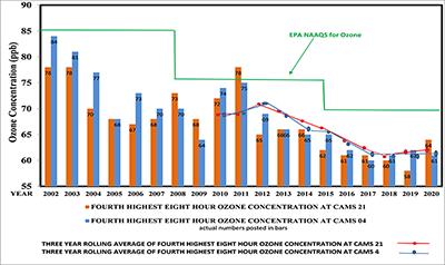 Ozone Levels Chart